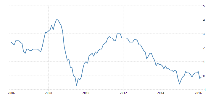 FXMAG forex w strefie euro nadal panuje deflacja 1