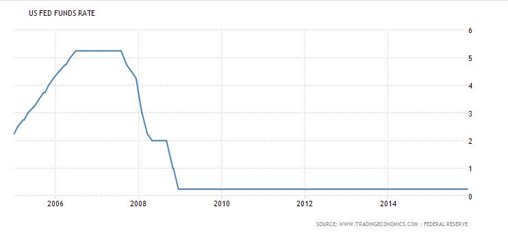 FXMAG forex czy czeka nas dywergencja w polityce monetarnej fed i ecb? 1