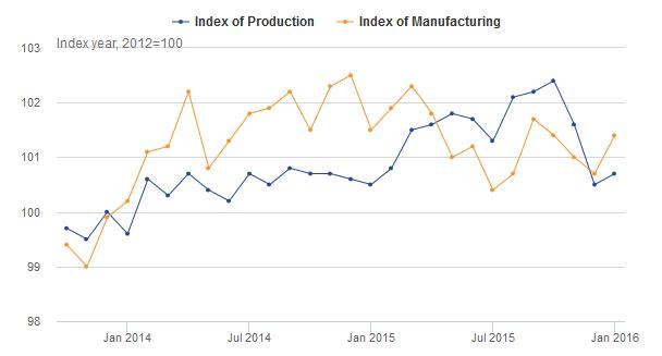 FXMAG forex wielka brytania - produkcja premysłowa rośnie, funt  lekko się umacnia 1