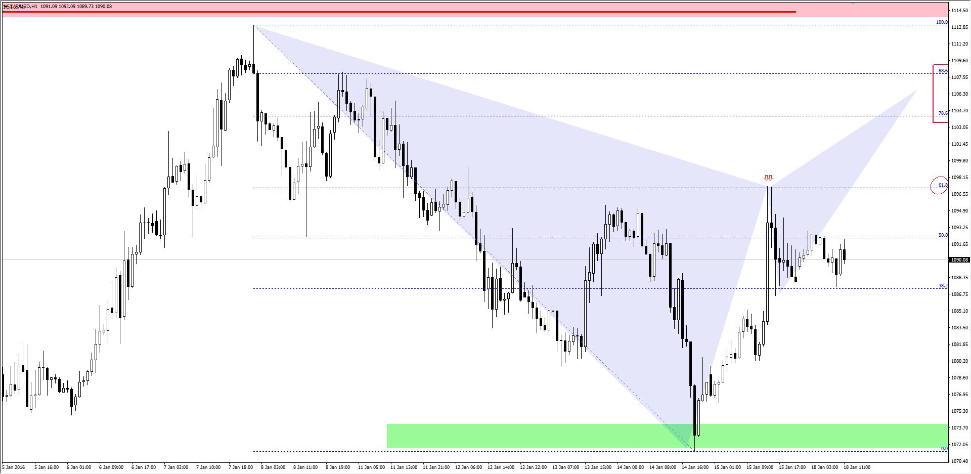 FXMAG forex harmoniczne spojrzenie na rynek złota 3