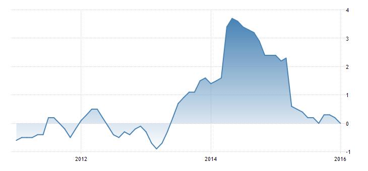 FXMAG forex inflacja w japonii coraz słabsza 1