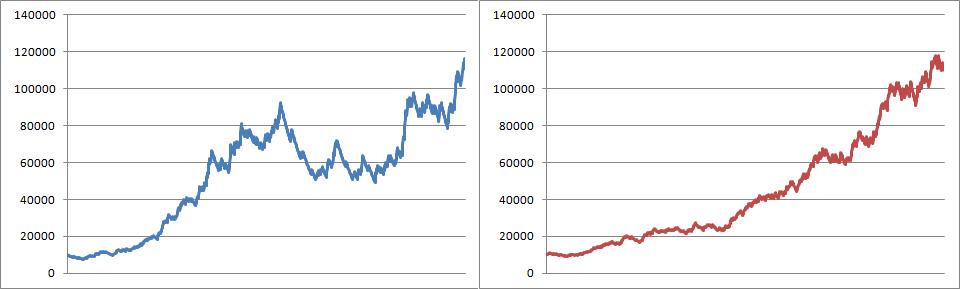 FXMAG forex pokaż mi swoją krzywą kapitału, a powiem ci jakim jesteś traderem zarządzanie kapitałem krzywa kapitału strategia inwestycyjna 1