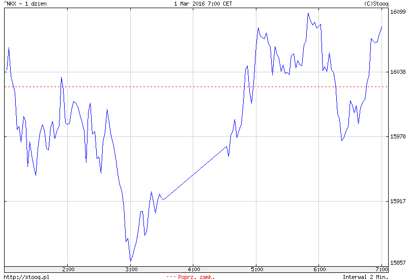 FXMAG forex azja - chiny zwyżkują na fali luzowania 1