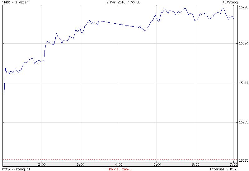 FXMAG forex azja - duży optymizm na parkietach giełdowych 1