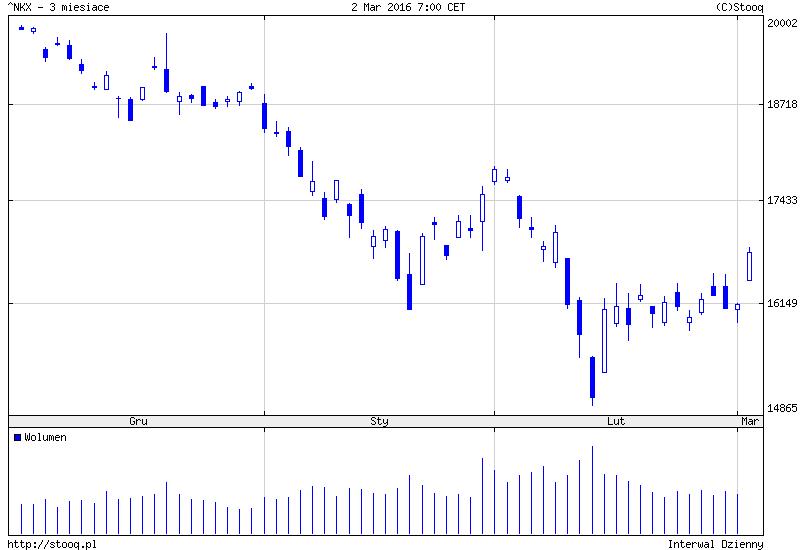 FXMAG forex azja - duży optymizm na parkietach giełdowych 2