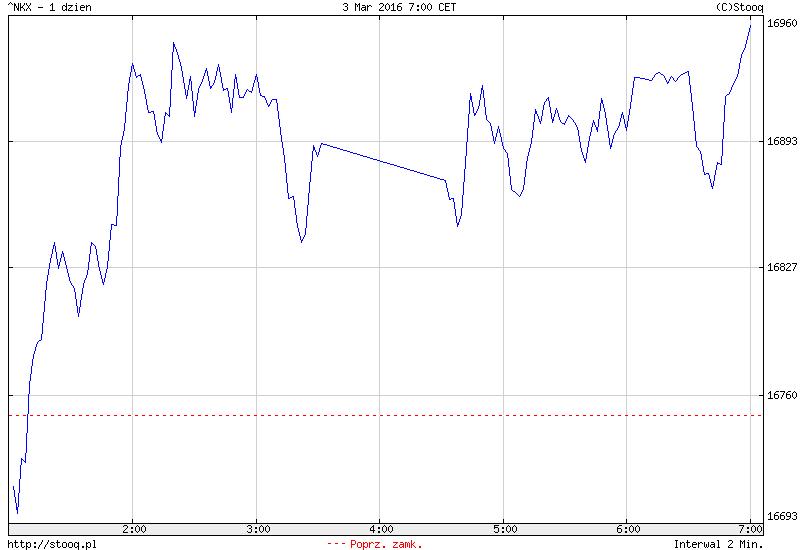 FXMAG forex azja - giełdy przedłużają wzrosty 1