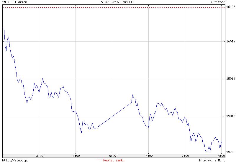 FXMAG forex azja - mocny jen pogrąża japońską giełdę 1