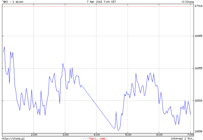 FXMAG forex azja - drożejąca ropa słabym paliwem dla inwestorów 1