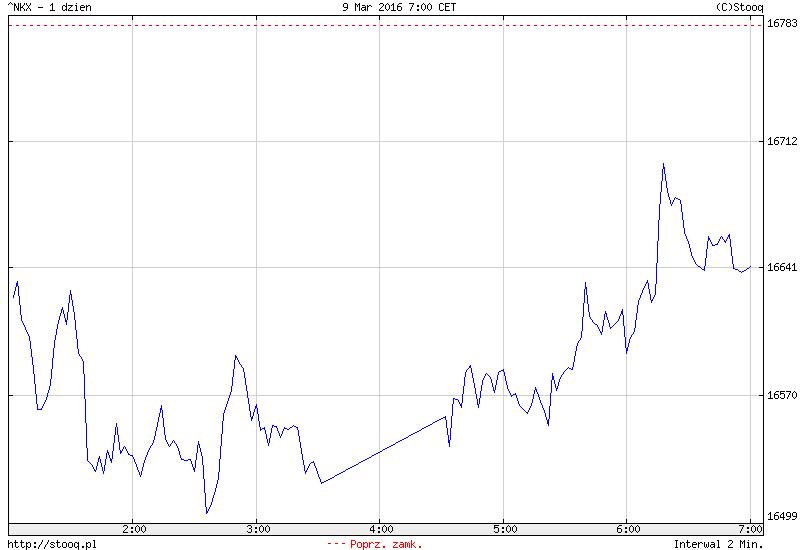 FXMAG forex azja - indeksy zaczynają odwrót? 1