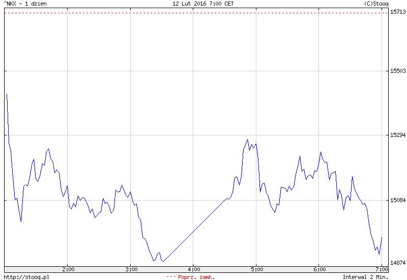 FXMAG forex w japonii bardzo silne spadki po dniu przerwy 1