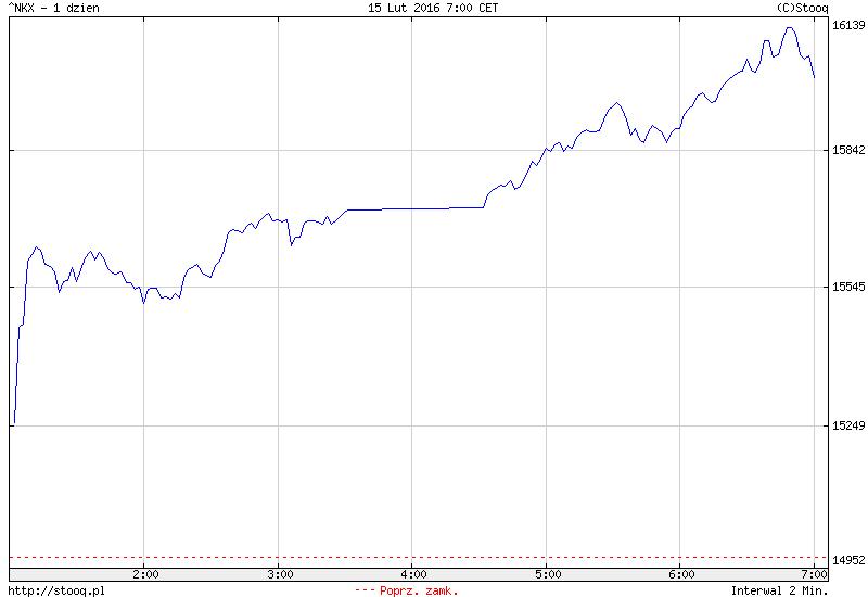 FXMAG forex azja - chiny wracają, w japonii potężne wzrosty 1