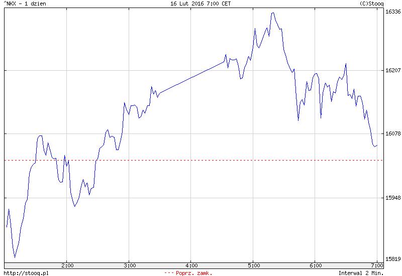 FXMAG forex azja - dziś chiny lepsze od japonii 1