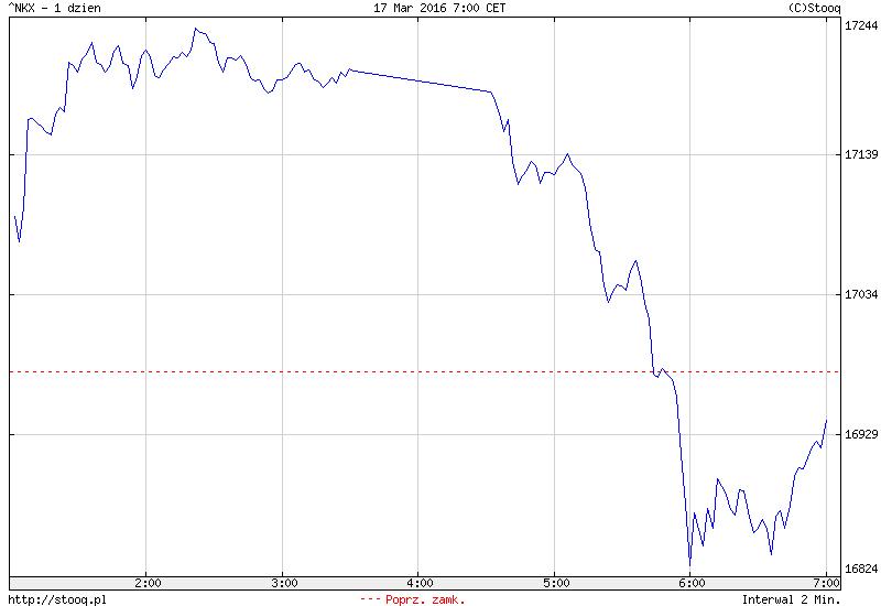 FXMAG forex azja - giełdy odżyły po decyzji fed 1
