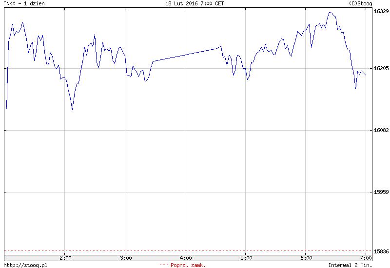 FXMAG forex azja - chiny słabsze od pozostałych ośrodków 1