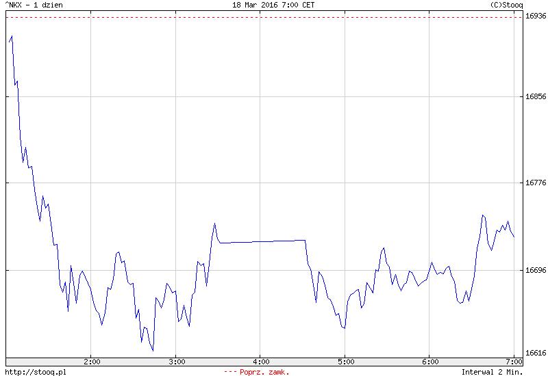 FXMAG forex azja - mocny jen osłabia japońską giełdę 1