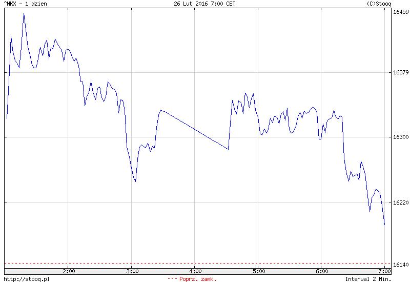 FXMAG forex azja - tydzień zamknięty wzrostową sesją 1