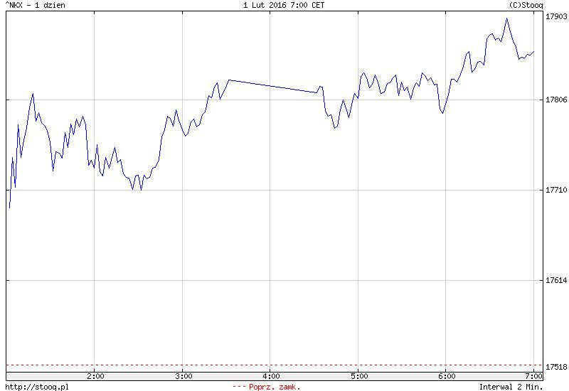 FXMAG forex azja - japonia w górę na fali luzowania, chiny w dół po słabych odczytach z przemysłu 1