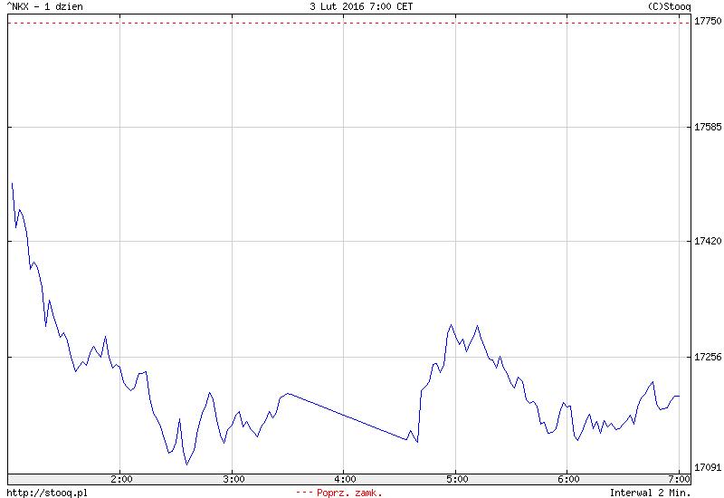 FXMAG forex azja - ropa znów przycisnęła giełdy 1
