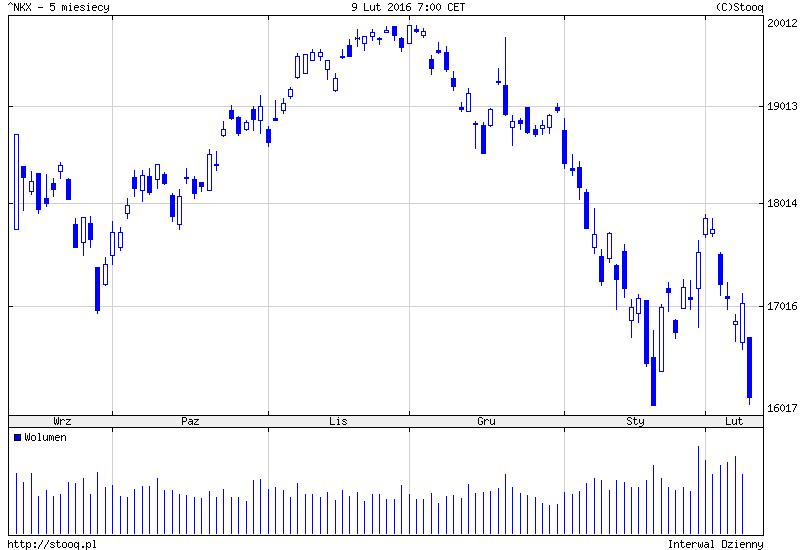 FXMAG forex masowa wyprzedaż w japonii - nikkei225 traci 5,4% 3