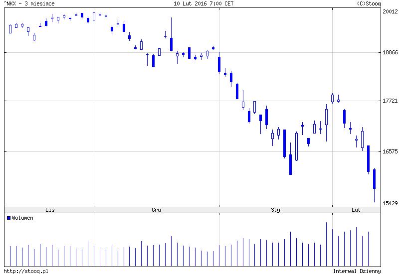 FXMAG forex japonia pogłębia spadki. rynki w azji powoli wracają do aktywności. 2