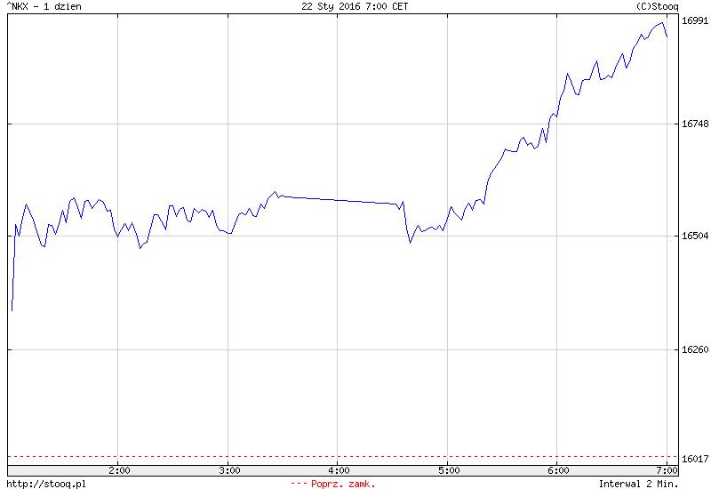 FXMAG forex azjatyckie giełdy na plusie, euforia w japonii 1