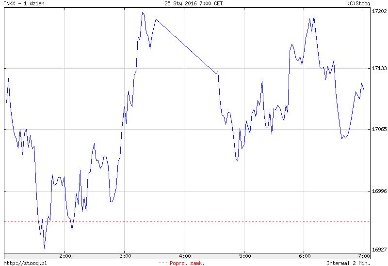 FXMAG forex nudna sesja w azji - inwestorzy nie pokładają wiary w ostatnich wzrostach 1