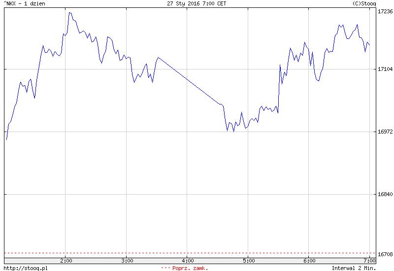 FXMAG forex chiny odbijają się po wyprzedaży w pierwszej części sesji 1