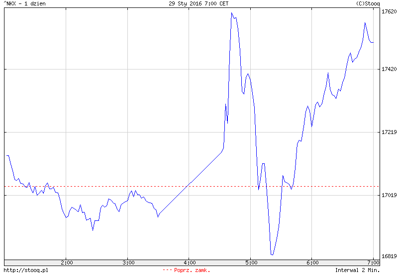 FXMAG forex w azji wzrosty - bank japonii rozbujał indeks nikkei225 1