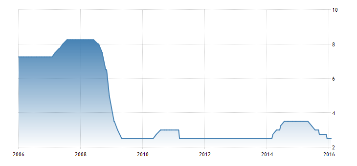 FXMAG forex nowa zelandia bez zmiany stóp procentowych ale z perspektywą dalszego luzowania 1