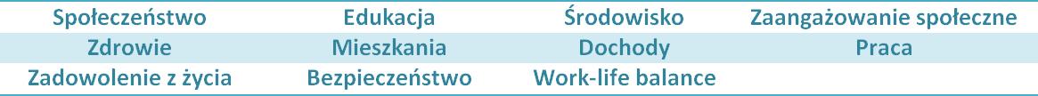 FXMAG forex oecd better life index, czyli gdzie na świecie żyje się najlepiej? makroekonomia oecd sytuacja gospodarcza 1