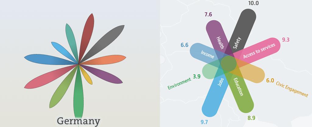 FXMAG forex oecd better life index, czyli gdzie na świecie żyje się najlepiej? makroekonomia oecd sytuacja gospodarcza 2
