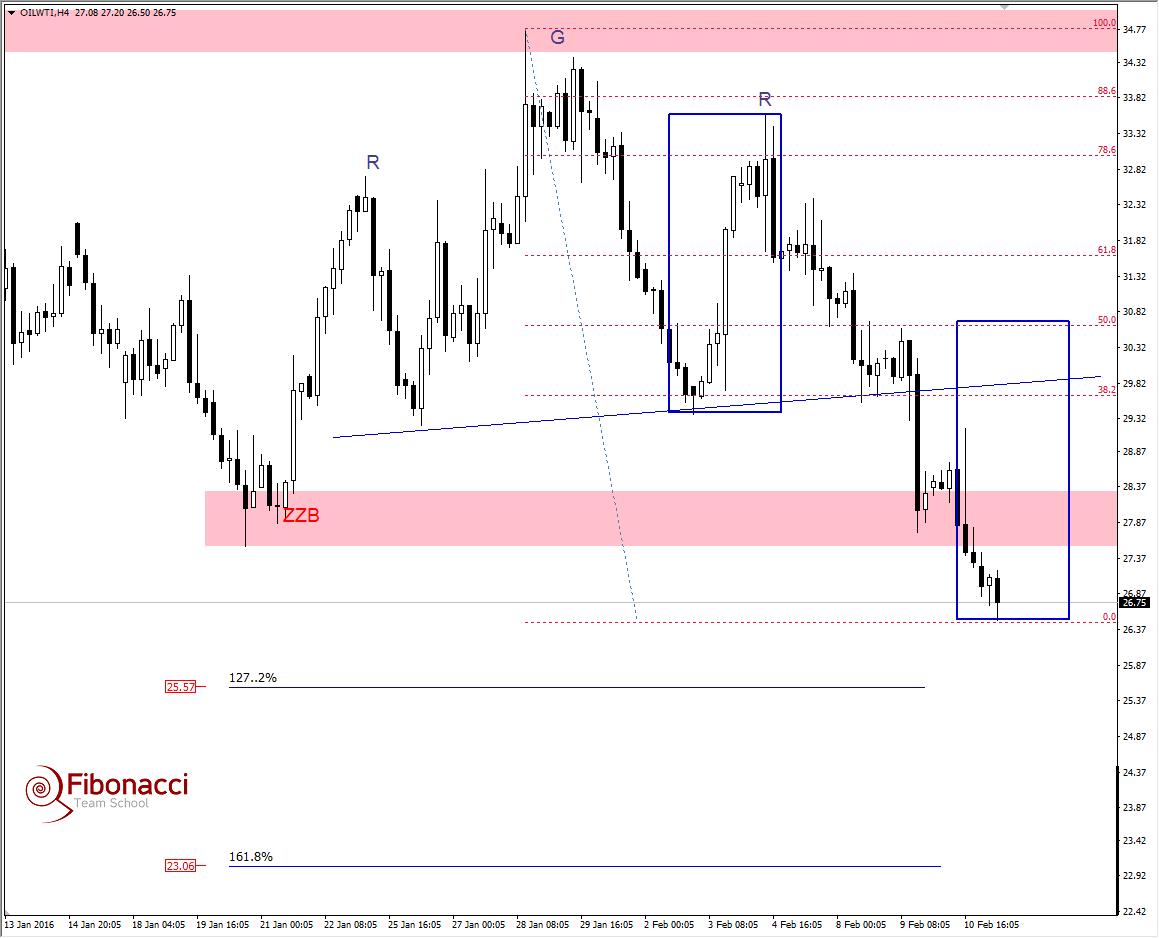 FXMAG forex gdzie zatrzymają się spadki na ropie? 2