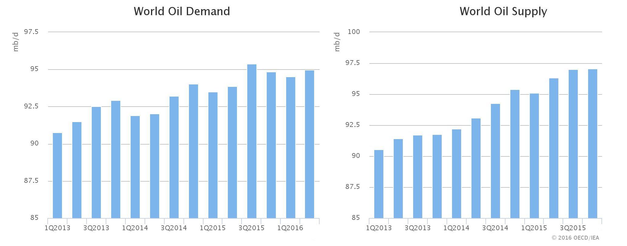 FXMAG forex iea - powiększająca się nadpodaż ropy nie daje szans na wzrost cen 2