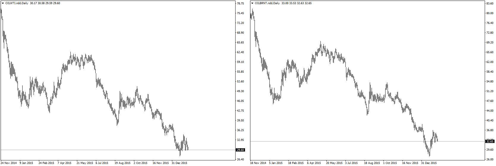 FXMAG forex iea - powiększająca się nadpodaż ropy nie daje szans na wzrost cen 1