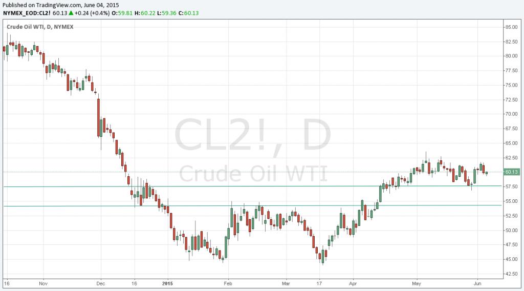 FXMAG forex pałeczka znów po stronie opec oil.wti contract for wti crude oil quoted on organized market. kartel opec barker hughes ropa arabia saudyjska 1