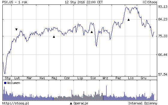 FXMAG forex buffet kupuje akcje naftowego giganta 1