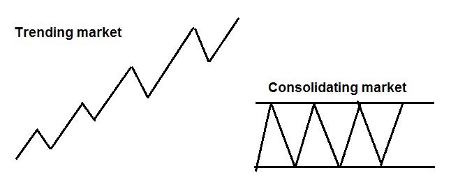 Jak zbudować trading-plan?