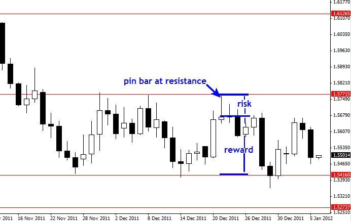FXMAG forex jak zbudować trading-plan? nial fuller price action trading plan 4