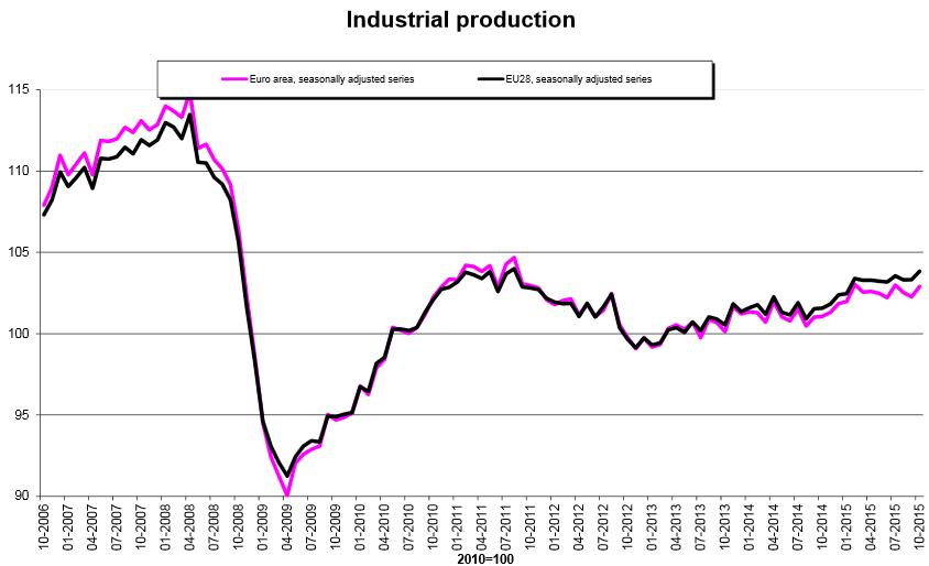 FXMAG forex strefa euro - dobre dane o produkcji przemysłowej 1