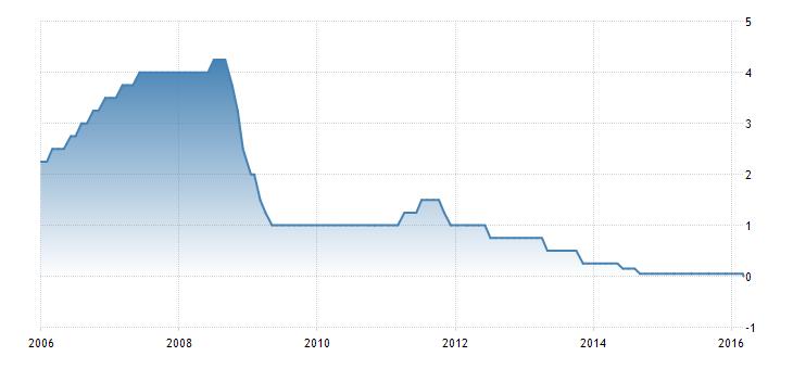 FXMAG forex ebc jednak zaskoczył ebc mario draghi stopy procentowe stopa depozytowa eur/usd 2