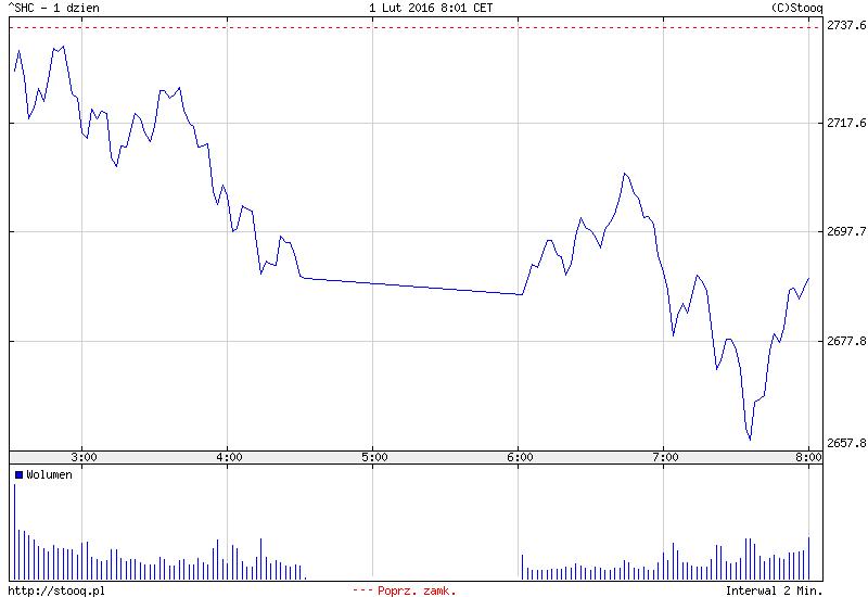 FXMAG forex azja - japonia w górę na fali luzowania, chiny w dół po słabych odczytach z przemysłu 2