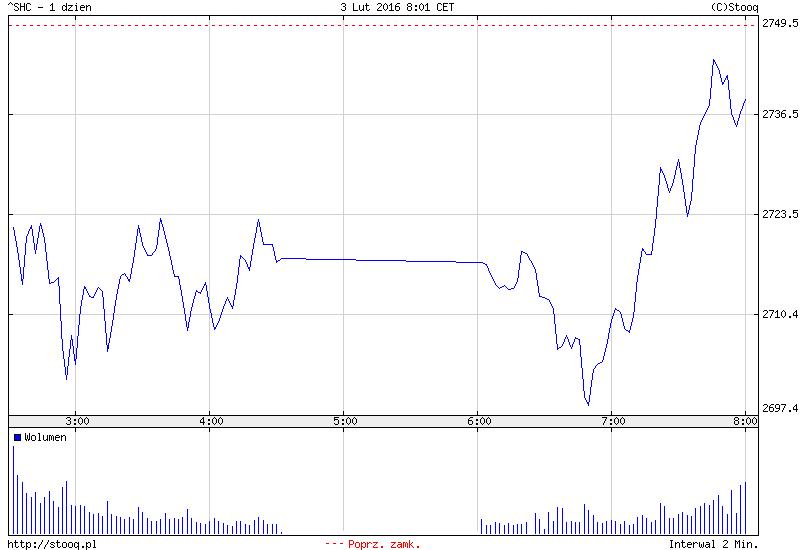 FXMAG forex azja - ropa znów przycisnęła giełdy 2