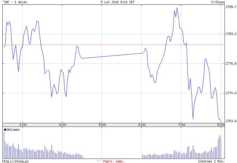 FXMAG forex azja - na giełdach spadki. w chinach przerwa do 15 lutego 2