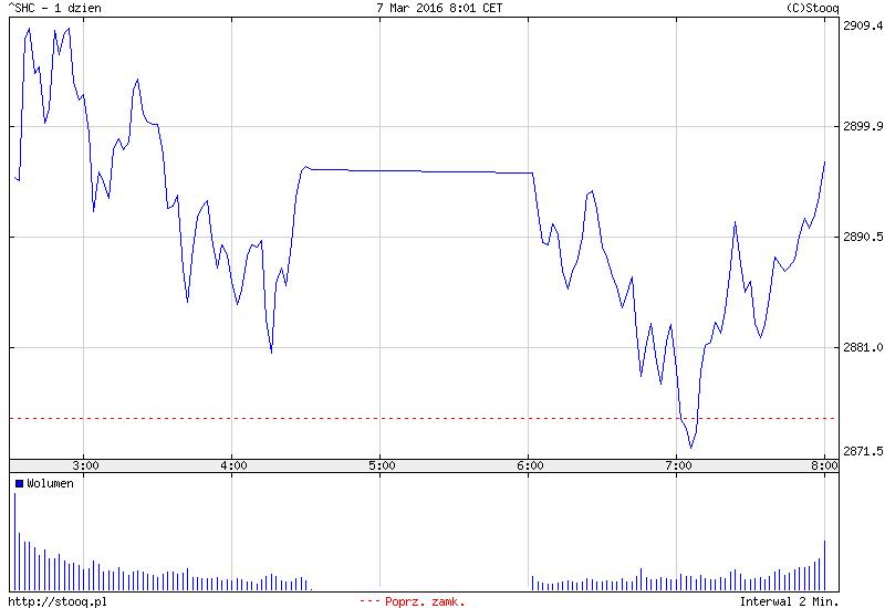 FXMAG forex azja - drożejąca ropa słabym paliwem dla inwestorów 2