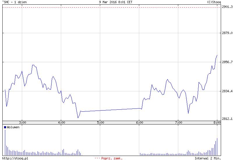 FXMAG forex azja - indeksy zaczynają odwrót? 2