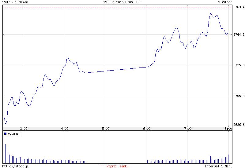 FXMAG forex azja - chiny wracają, w japonii potężne wzrosty 2
