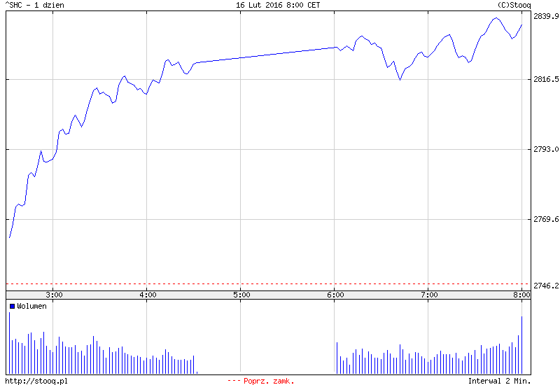 FXMAG forex azja - dziś chiny lepsze od japonii 2