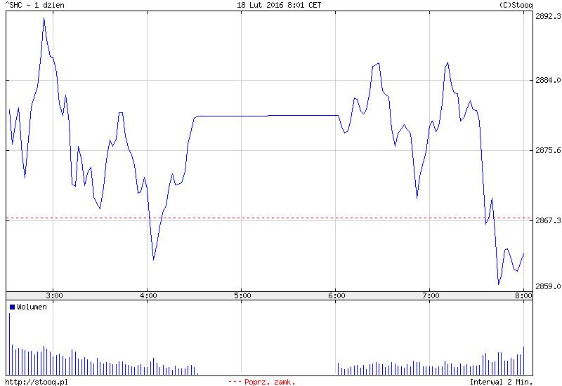 FXMAG forex azja - chiny słabsze od pozostałych ośrodków 2
