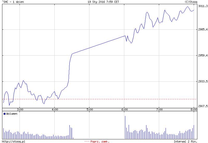 FXMAG forex słabe dane z chin. zaskakujące wzrosty na giełdach. 2