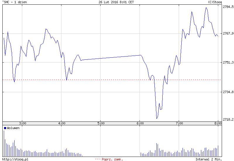 FXMAG forex azja - tydzień zamknięty wzrostową sesją 2